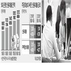 신용대출,금리,은행,주담대,최근,규제,관계자,주택,자금