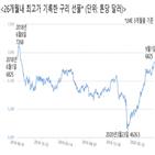 구리,중국,가격,수요,세계,코로나19,생산량,이후