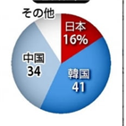 일본,조선업,정부,지원,자금,위해,선박