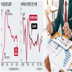펀드,공모펀드,투자자,수익률,시장,주식형,암흑기,설정액,주식,국내