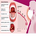 입냄새,편도염,마스크,편도결석,세균,증상,원인,착용,질환