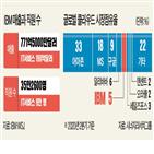 클라우드,사업,서비스,IBM,IBM은,부문,컴퓨팅,매출