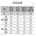 디지털,여성,인재,한국,전환,격차