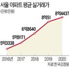 아파트,평균,서울,지난해