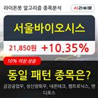 서울바이오시스,기사,차트