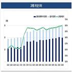 카드사,코로나19,한국기업평가,지원,차주,확대,정부,금융