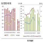 철강,포스코그룹,부문,사업,투자,포스코,수익성,계획,실적,한국신용평가