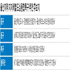 도심융합특구,계획,일원,울산