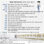 접수,국시,의대생,필기시험,의료계,의사