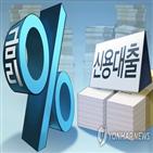 신용대출,은행권,은행,축소