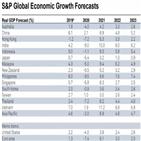 S&P,한국,코로나19,경기,전망,내년,회복,수요
