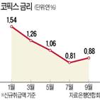 금리,코픽스,주담대,기준,포인트,신규취급액