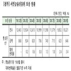 대위변제율,서금원,상승,햇살론17