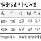 외국인,아파트,부동산,서울,강남3구,규제,거래량