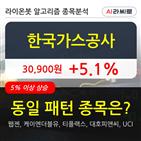 한국가스공사,주가