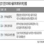 대학,캠퍼스,유치,한예종,경기,서울,지자체