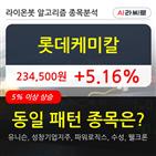 롯데케미칼,기관,상승,순매매량