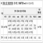 통화스와프,계약,한국은행
