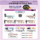 근로자,비정규직,시간제,사회보험,가입률
