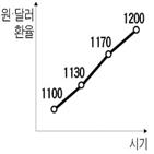 기업,한국,국내,경기,금리,환율,상승,문제,자금