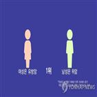 보험료,여성,보장,온라인,유방암,보험,남성