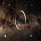 외계행성,발견,현상,떠돌이,행성,중력,관측