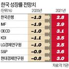 수출,회복,코로나19,발표,지난달,한국