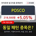 POSCO,기관,순매매량,주가