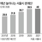 서울시,내년,예산,올해,지원,예산안,사업,편성,규모