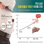 지방간,비알코올성,남성,비만,유병률
