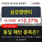 삼강엠앤티,기관,순매매량