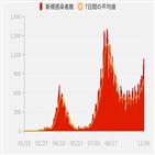 신규,감염자,일본,1천,이후,이날,확진자가