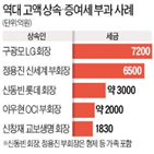 한국,상속세,상속세율,상속,경영권