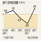 수출,반등,성장률,가장,코로나19