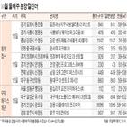 예정,왕십리역,서울,전국,일반분양