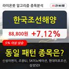 한국조선해양,주가,보이