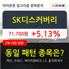 SK디스커버리,시각