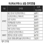 두산위브,제니스,센트럴,분양,두산건설,사하,기록,김진호