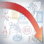 자동차,증가,지속,판매가,판매,코로나19
