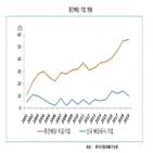 기업,중간배당,배당,주주,한국기업지배구조원,가치,성향