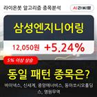 기관,삼성엔지니어링,주가,순매매량,상승