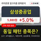 삼성중공업,기관,상승