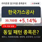 한국가스공사,기관,순매매량