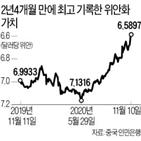 위안화,중국,달러,환율,기준환율