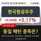 기관,한국항공우주,순매매량