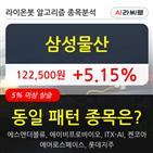 삼성물산,기관,주가,순매매량