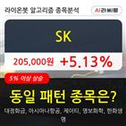 기관,SK,순매매량