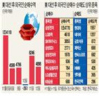 외국인,내년,성장주,종목,금리,업종,실적,순매수,한국