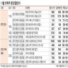여주,영구임대,규모,아이파크,캐슬,서울,지상
