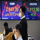 외국인,원화,환율,달러,코로나19,강세,기대,한국